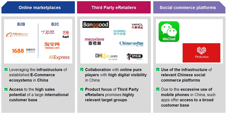 E-Commerce strategy framework