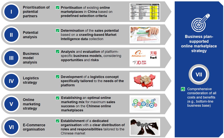 Online marketplace strategy