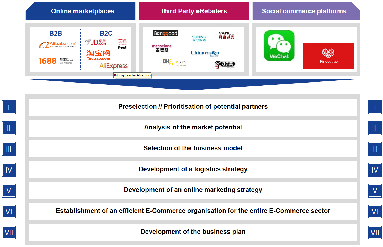 E-Commerce strategy for China