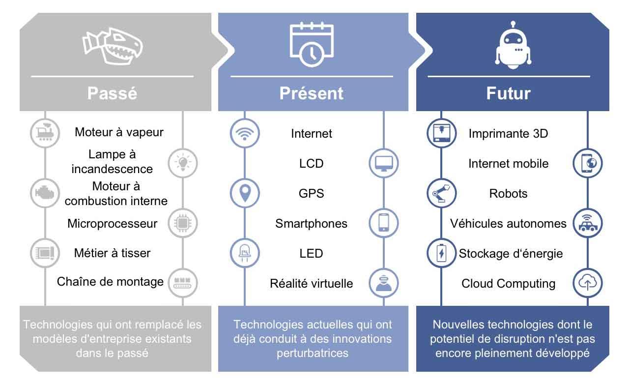 Stratégie de digitalisation