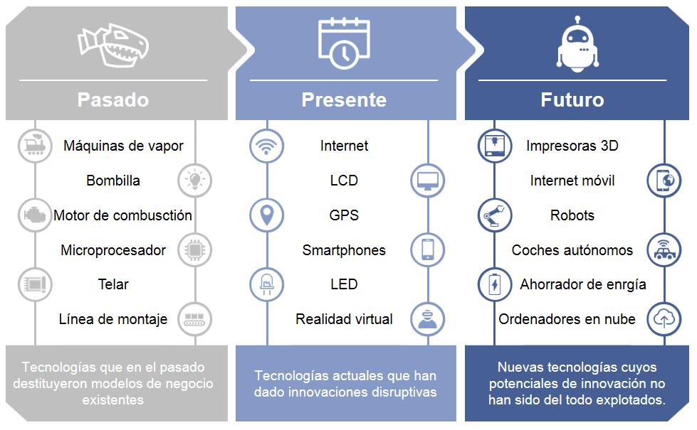 Estrategia de digitalización