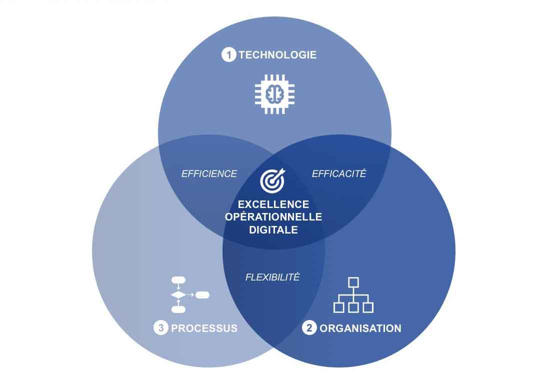 Excellence opérationnelle digitale
