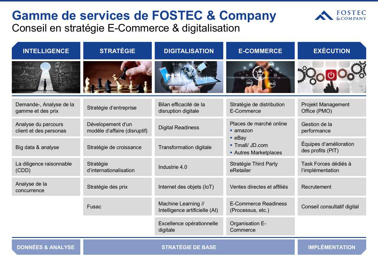 Nouveau site internet de FOSTEC & Company
