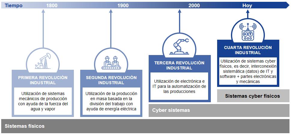 Industria 4.0 - FOSTEC & Company