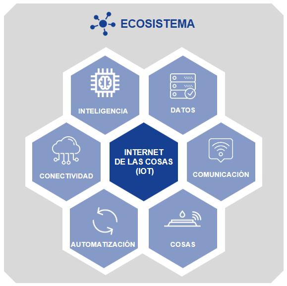 Resultado de imagen de ecosistema IOT