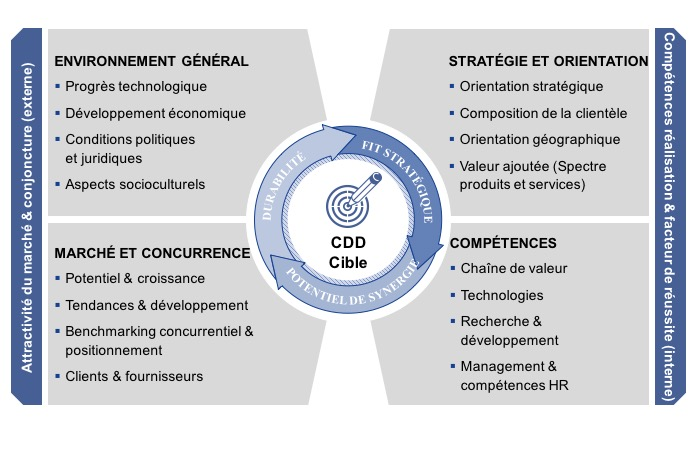La diligence raisonnable (CDD)