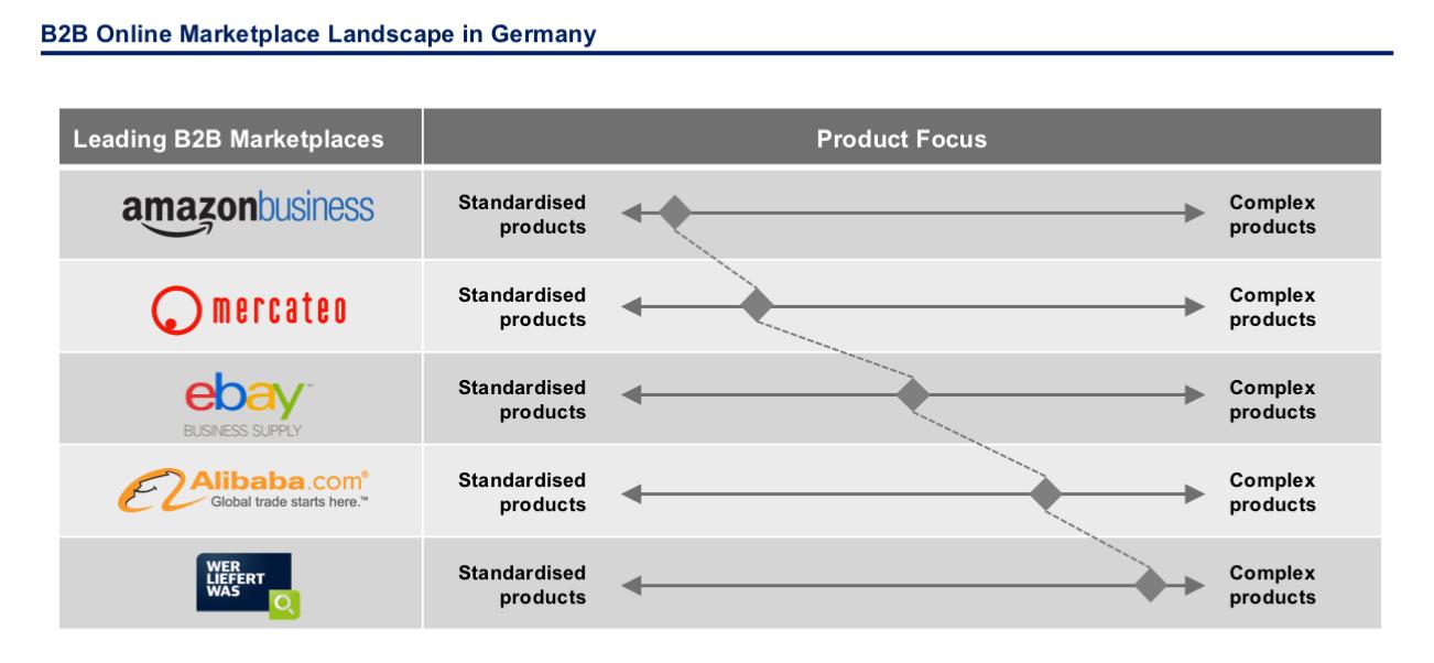 B2B Online Marketplace Strategy - FOSTEC & Company