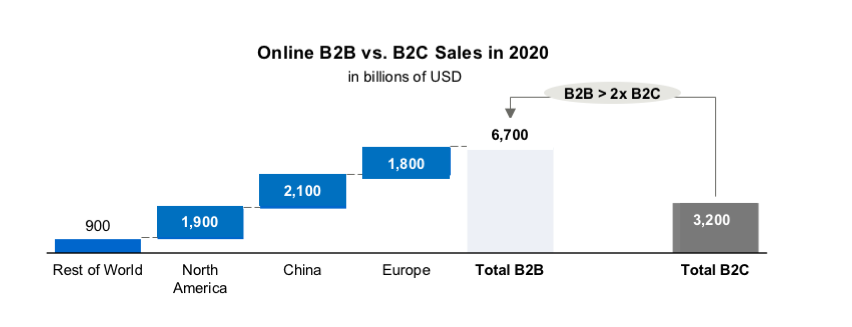 B2b Online Marketplace Strategy Fostec Company