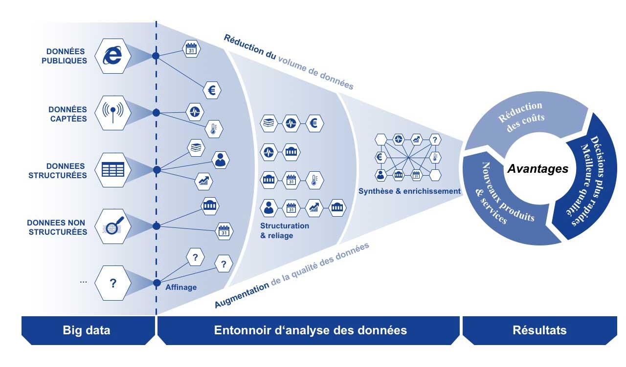 Big data et analyse