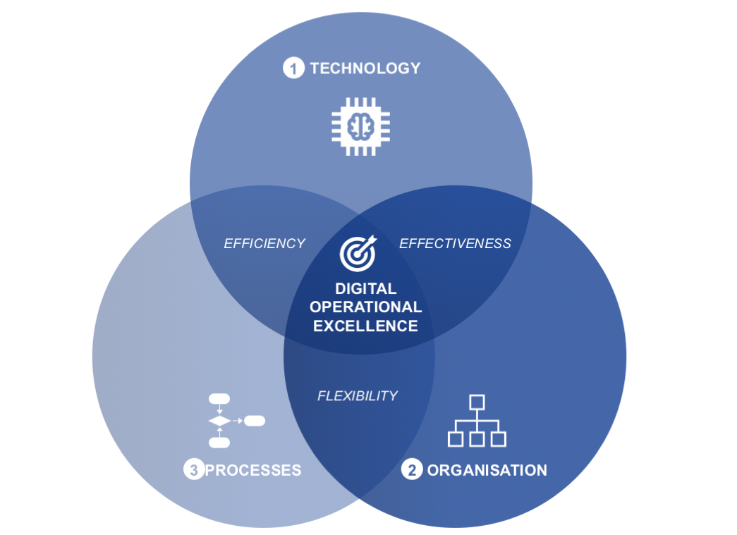 digital operational excellence