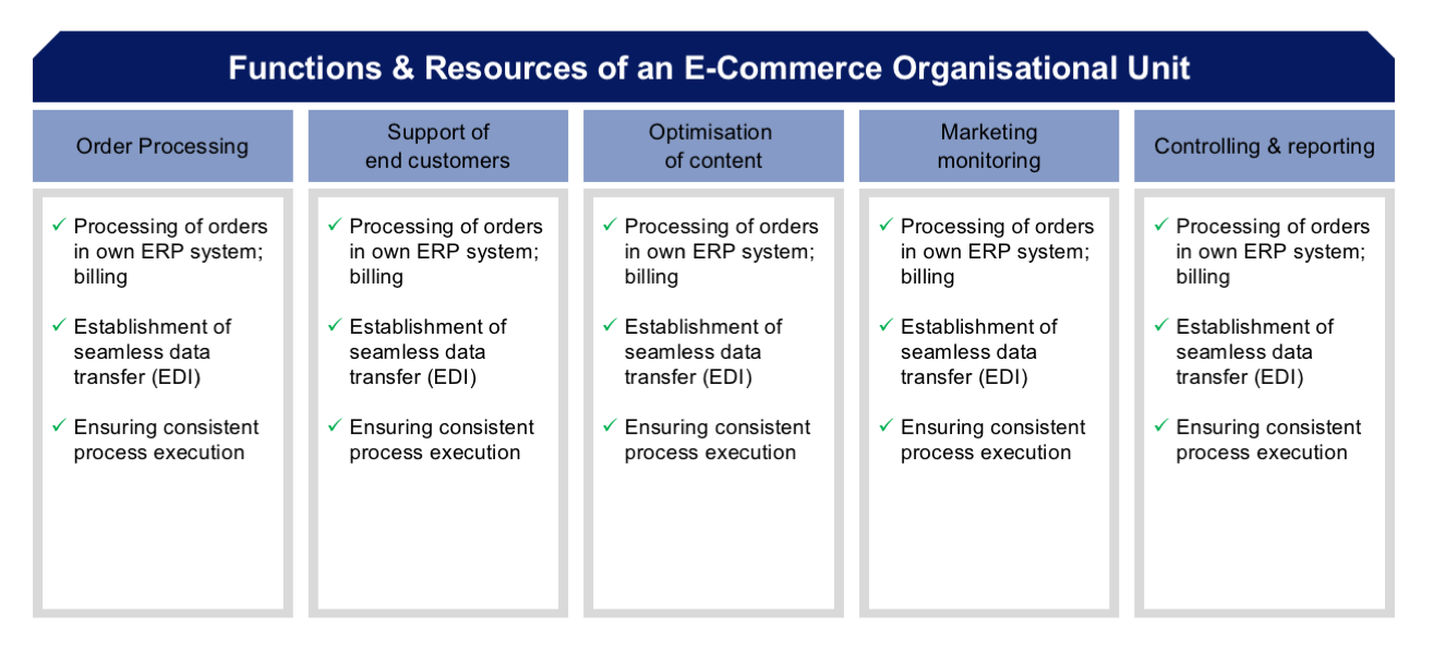 E-Commerce and E-Business/Concepts and Definitions