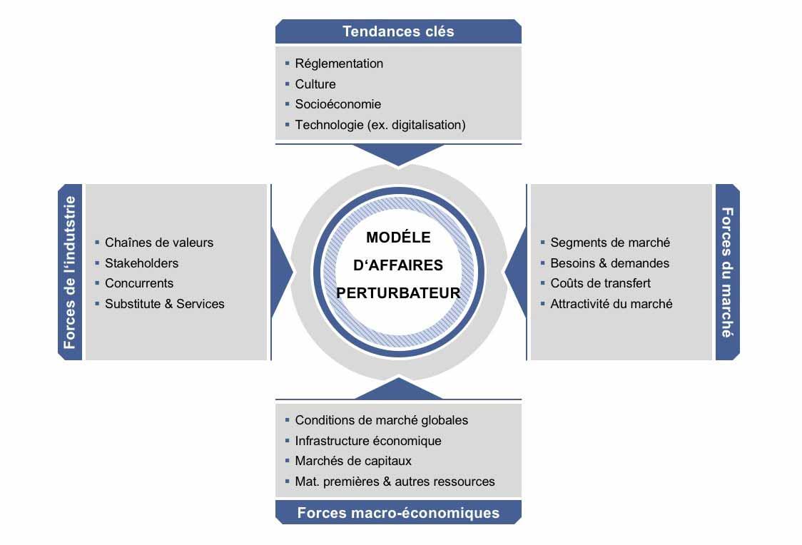 Développement de modèles d'affaires (perturbateurs)