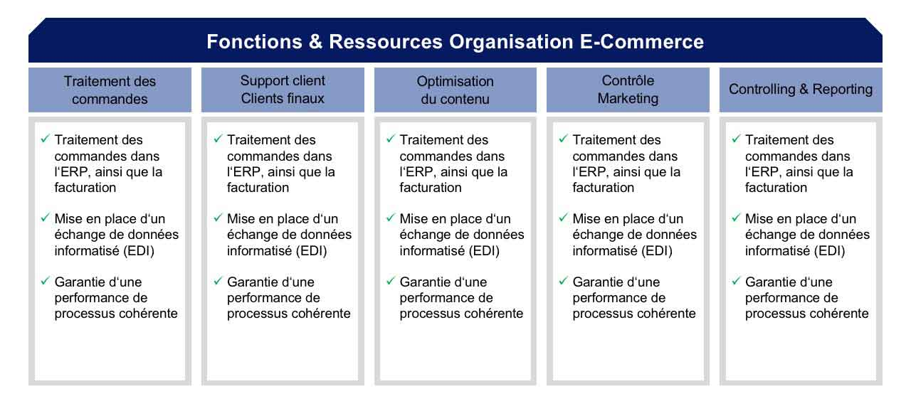 Organisation du commerce électronique