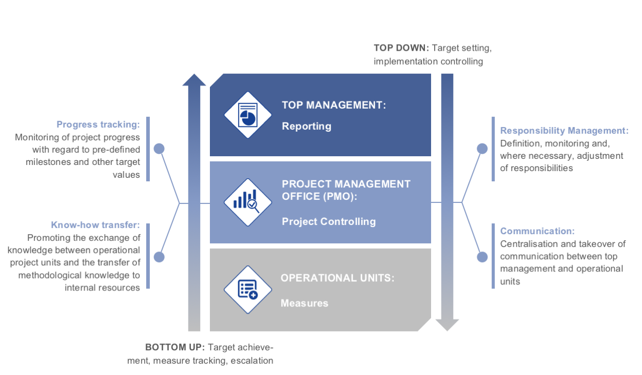 Figure 1: Project Management As An Interface Between Top Management And  Operational Units