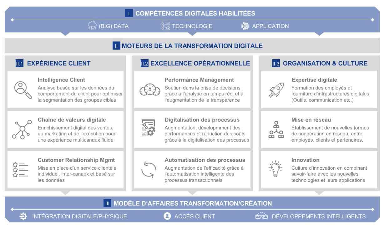 Stratégie de transformation digitale